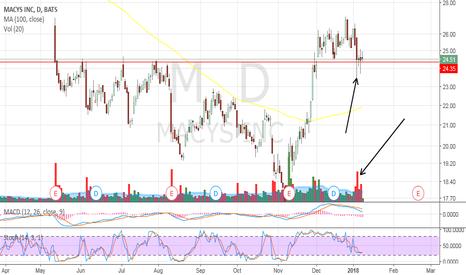 M: M swing trade?