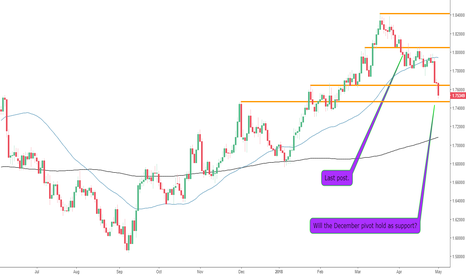 GBPCAD: The GBPCAD Breaks Further Support Levels
