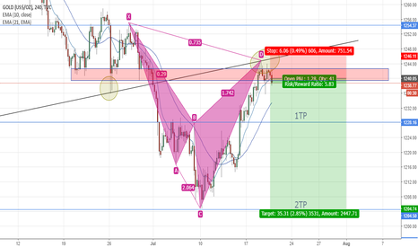 GOLD: GOLD bearish gartley pattern