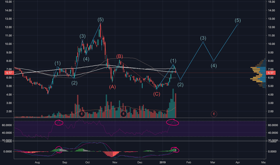 ACB: AURORA ACB - Repeating wave structure. Back to Highs in April