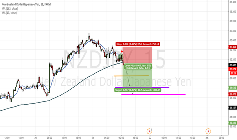 NZDJPY: Breakout Moving average 13