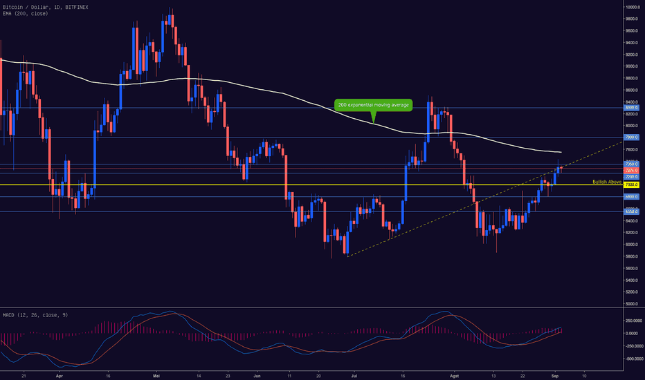 BTCUSD: BTCUSD BULLISH DI ATAS LEVEL $7,000