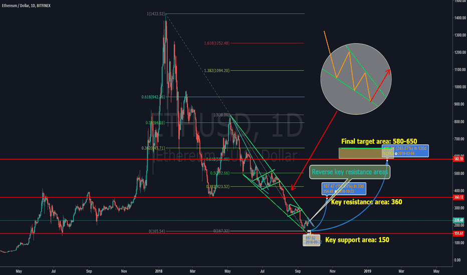 "ETHUSD: I smell ""cow""! Is ETH planning to reverse course?"