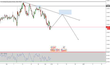 USDCAD: great sell zone to watch