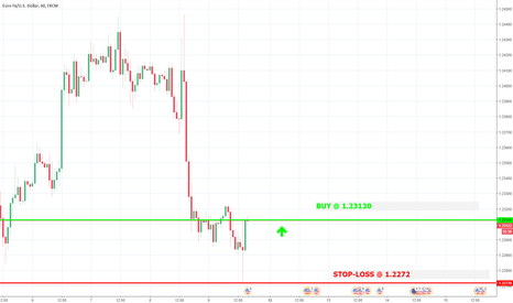 EURUSD: trade with >70% probability. BUY@ 1.2313 ; stop-loss @ 1.2272