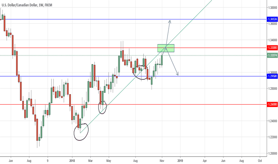 USDCAD: USDCAD WEEKLY WATCHLIST POSITION