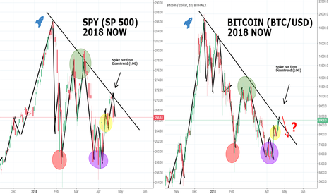 SPY: Annoying BITCOIN And SPY-Comparison! You WILL believe THIS!