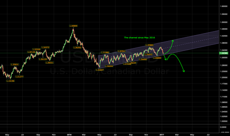 USDCAD: For now I'm long, but if I'm wrong...