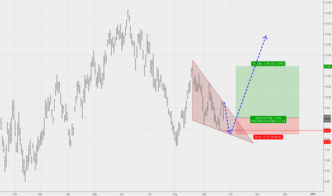 UCO: descending wedge offers pontential setup