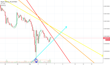 XRPBTC: XRP se  revaloriza  frente  al  bitcoin ?