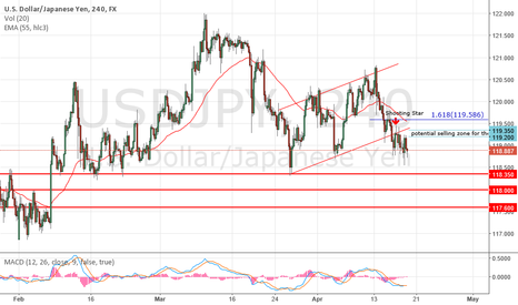 USDJPY:  USD/JPY broke it's price channel