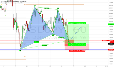 USDJPY: Potential Bullish Gartley & AB=CD