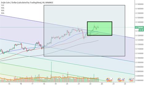 ENJUSD: ENJ/BTC (ENJ/USD chart analysis)
