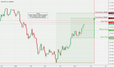 USDJPY: USD/JPY, Daily Chart Analysis 5/18