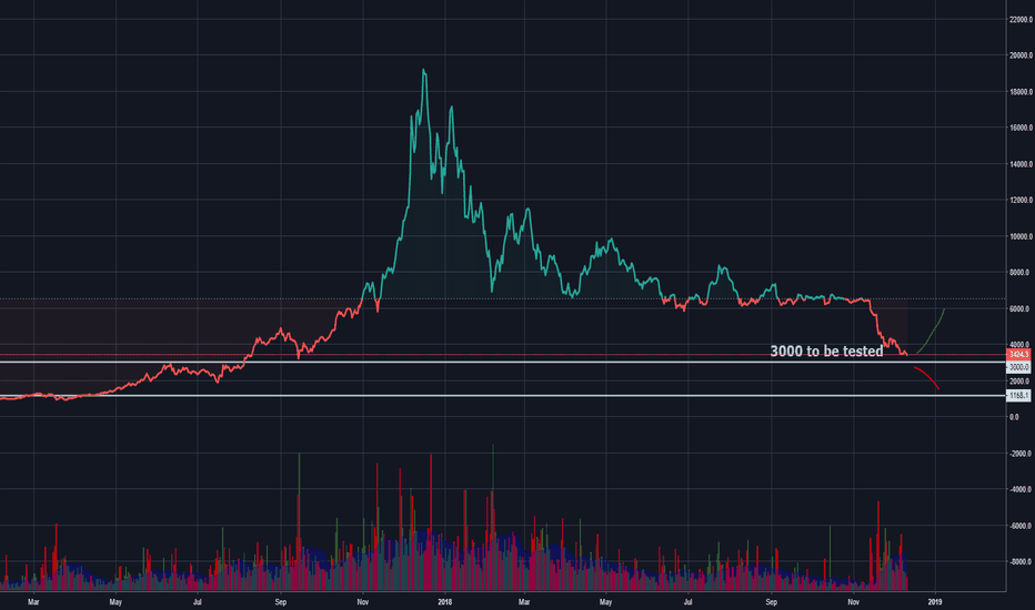 BTCUSD: $3k Test for BTC determines shorts/longs