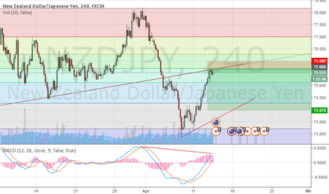 NZDJPY: NZDJPY possible end of retracement and back to downtrend