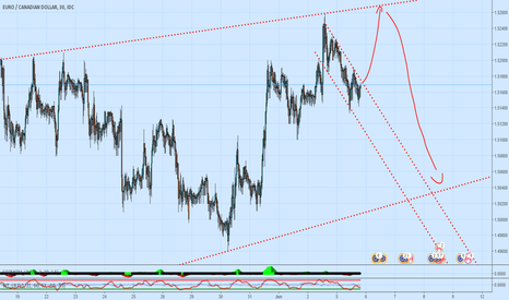 EURCAD: Short the retest