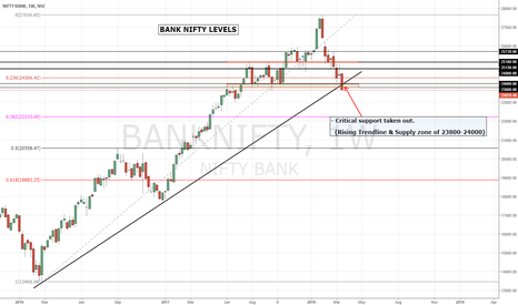 BANKNIFTY: Bank Nifty | Bearish