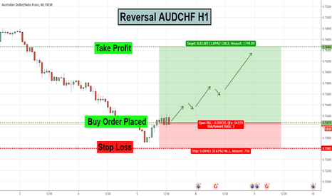 AUDCHF: AUDCHF Reversal Trade Idea