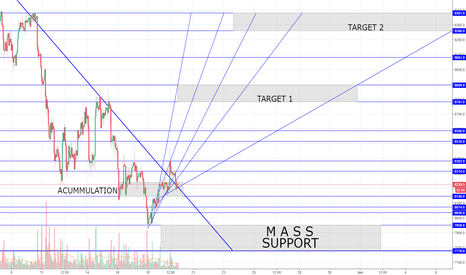 BTCUSD: This one's for the bulls.