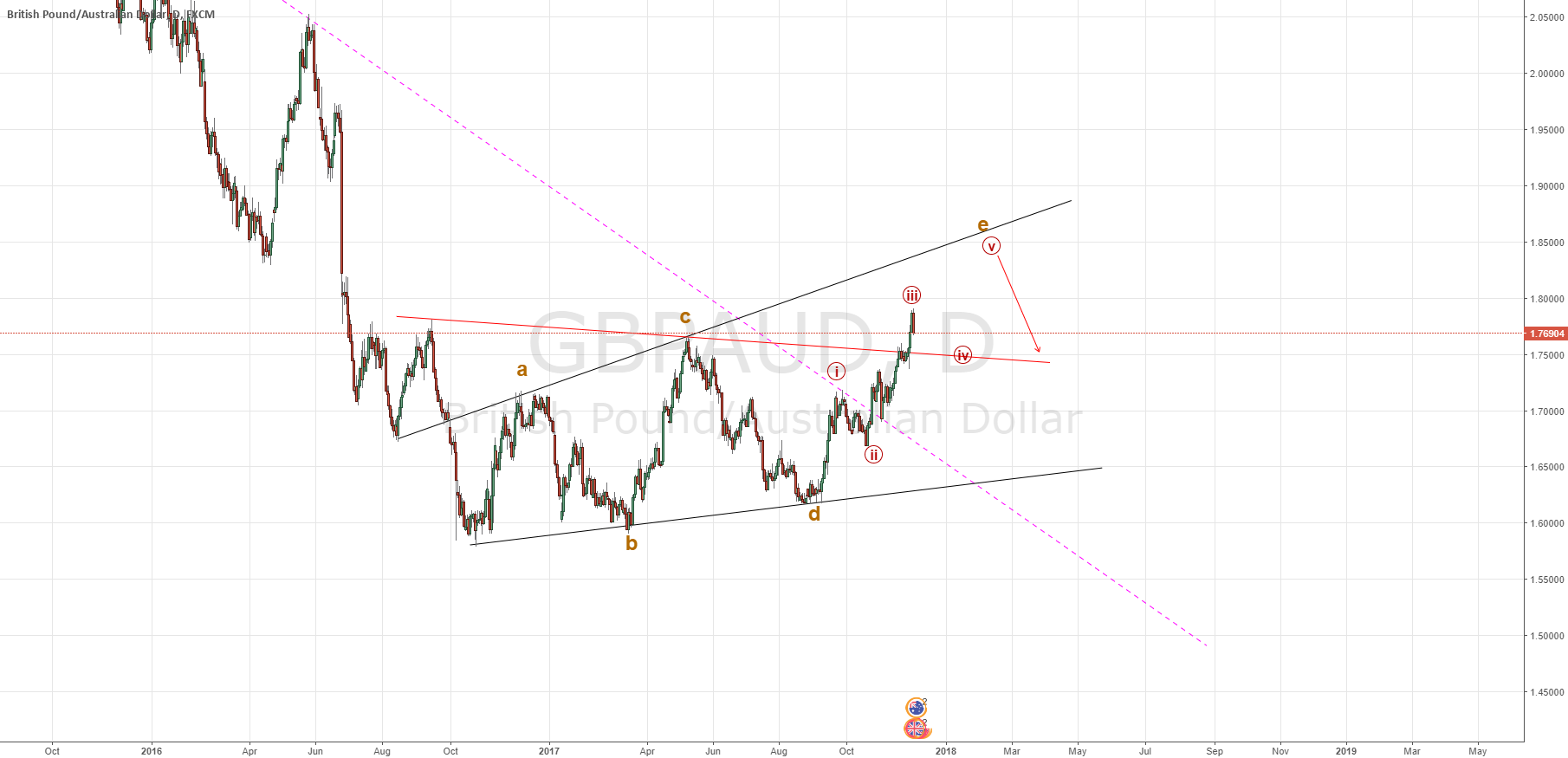 Just an idea about GBPAUD