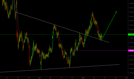 GBPCAD: GBP/CAD Retesting the trendline