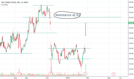 TTD: First Resistance and support Chart
