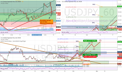 USDJPY: UJ Still long however several things to consider
