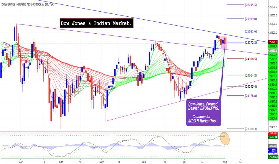 DJI: Dow Jones & Indian Market.