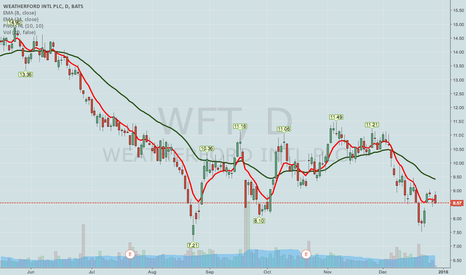 WFT: WFT COVERED CALL IDEA
