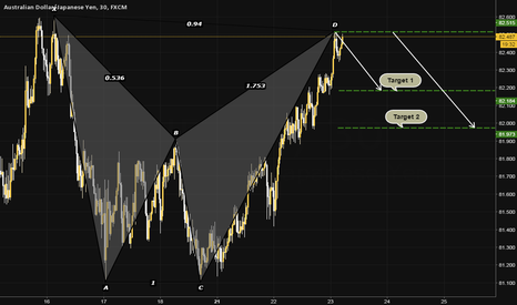 AUDJPY: AUDJPY, 30; BEARISH BAT PATTERN