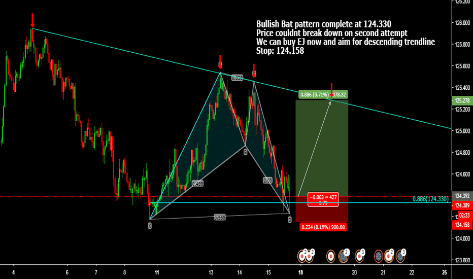 EURJPY: Bullish Bat pattern complete at 124.330