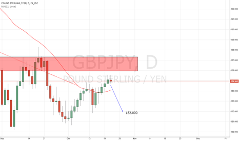 GBPJPY: Opening second tade short