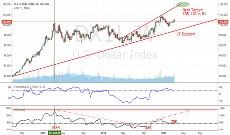 DX1!: DXY: Log and targeting 108