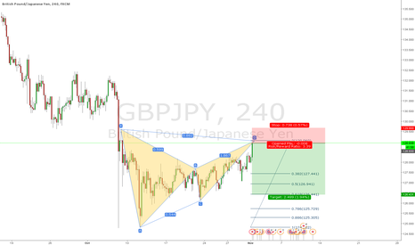GBPJPY: GBPJPY Bear Bat 4hr
