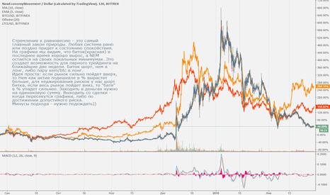 XEMUSD: Торговая идея:тема корреляции на рынке криптовалют(продолжение).