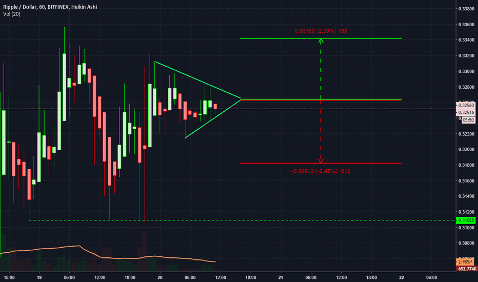XRPUSD: Another magical XRP triangle - Scalp