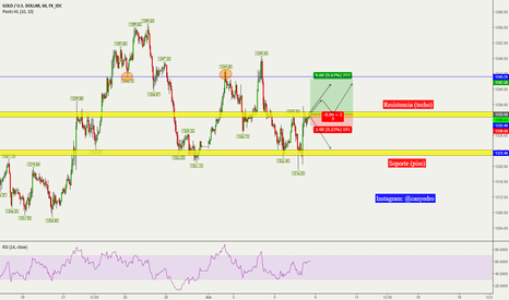 XAUUSD: XAUUSD - Time to Buy? / Sell?