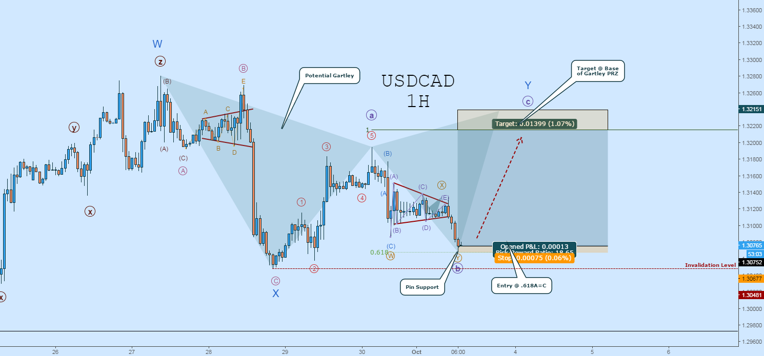 USDCAD LONG:  Wave-((b)) Looks to be Complete!