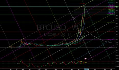 BTCUSD: Bitcoin so close to a parallel high and a strong divergence