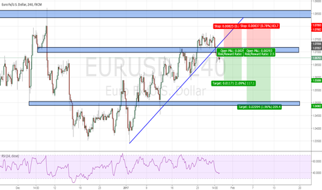 EURUSD: EURUSD : WAIT RETEST AND SELL