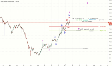 GLEN: End of wave 3 for Glencore?