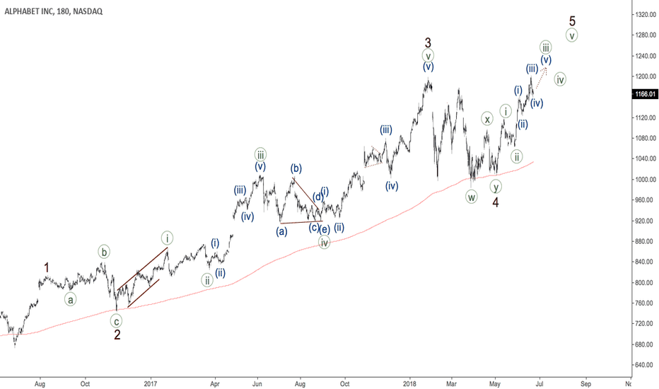 GOOGL: GOOGLE - fifth wave is coming
