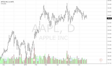 AAPL: Looks like AAPL is under Distribution