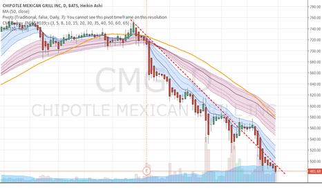 CMG: CMG - Gonna get worse