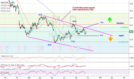 M: 10-mon falling channel suggests further range-bound price action