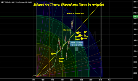 SPX500: Gann Arcs as Shorting Targets