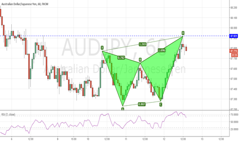 AUDJPY: AUDJPY - Bearish Butterfly pattern
