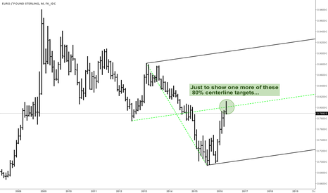 EURGBP: EURGBP - The Monthly Pullback To Centerline