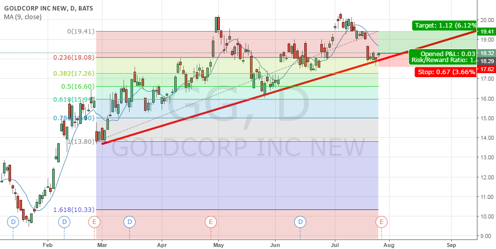 uptrend  GG ( GOLD CORP)